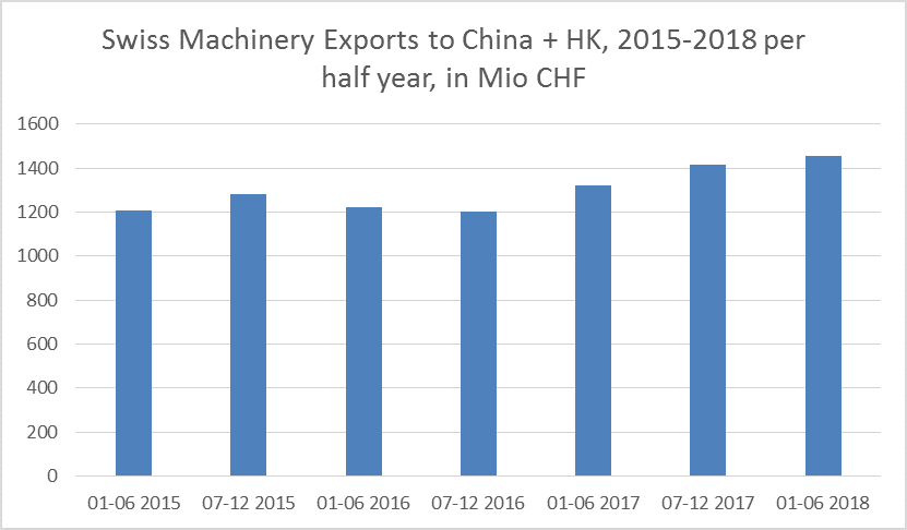 swiss exports to China 1H 2018